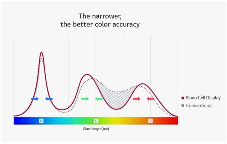 LG NanoCell Wavelength Filtering