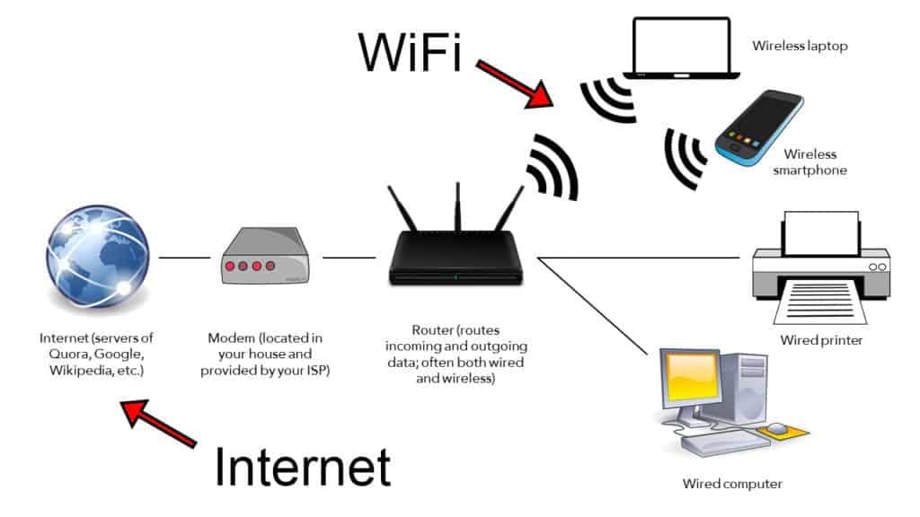 Wi-Fi vs Internet