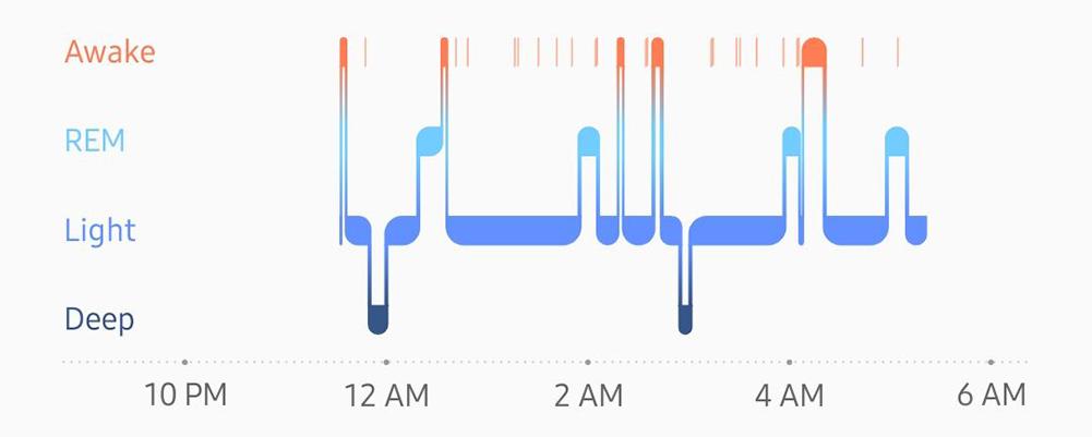 Samsung Health Sleep Stages Graph